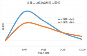 gi_graf2